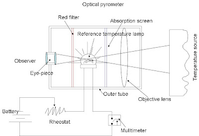 optical pyrometer construction