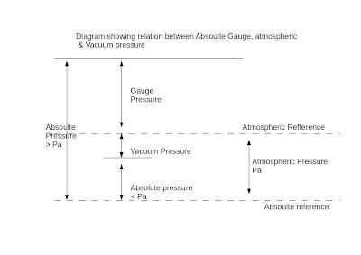 Pressure relation