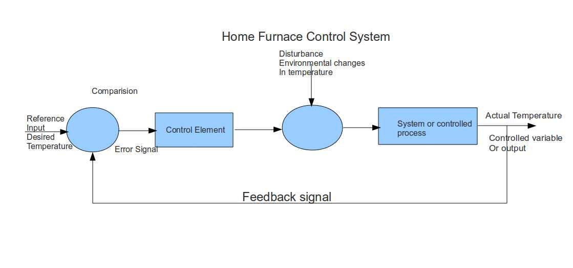 Example of closed loop control system pictures for Closed loop gardening