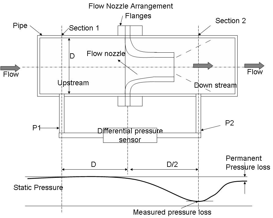 Flow measurement using nozzle instrumentation and