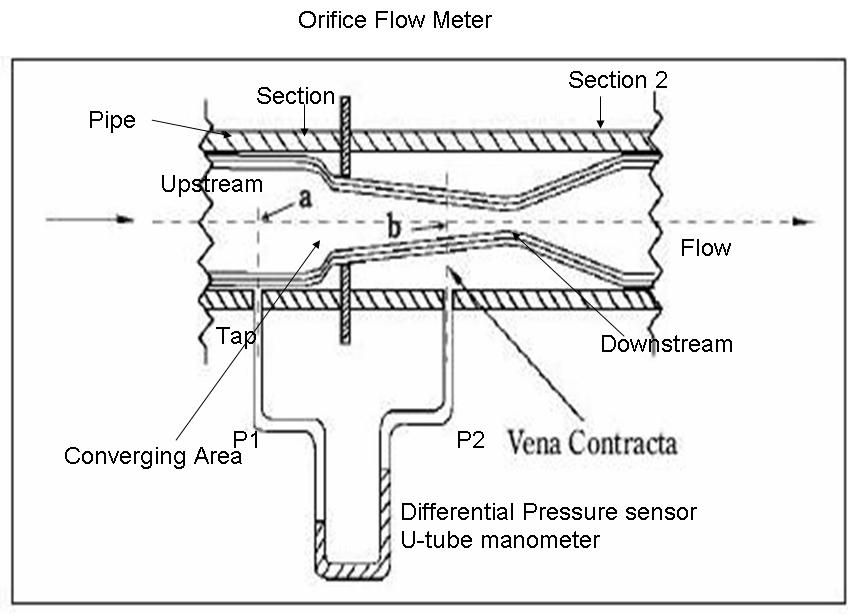 How to measure flow using orifice meter instrumentation and orifice meter diagram ccuart Images