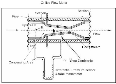 orifice meter diagram