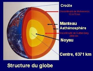 Ceip joaquin turina le systeme solaire et la terre - Differente couche de la terre ...
