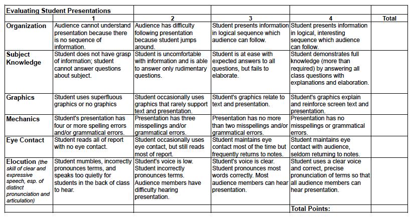 ADMT Class 1-06 (2010): T2W8: Rubrics on Group Presentations