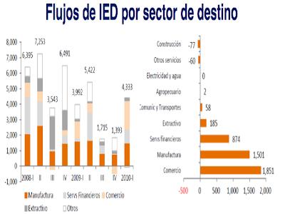 Sectores economicos Mexico
