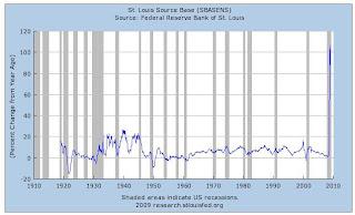 アメリカ金融、ドル供給