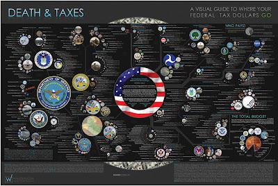 アメリカ政府の09年の予算編成