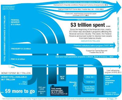 アメリカ政府の救済額予算
