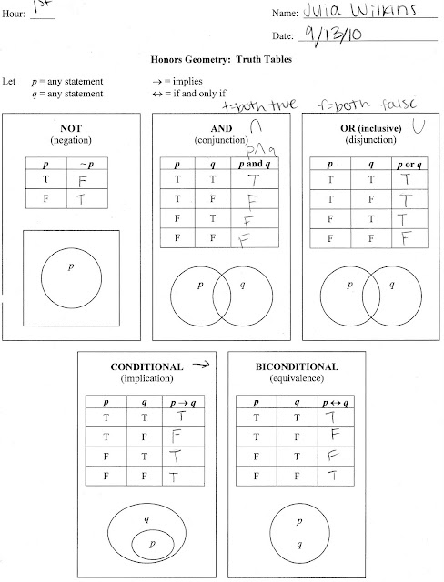Worksheets Truth Tables Worksheet honors geometry 1st hour 2010 2011 91310 truth these tables help you understand the many comparisons between values p and q use basic logic venn