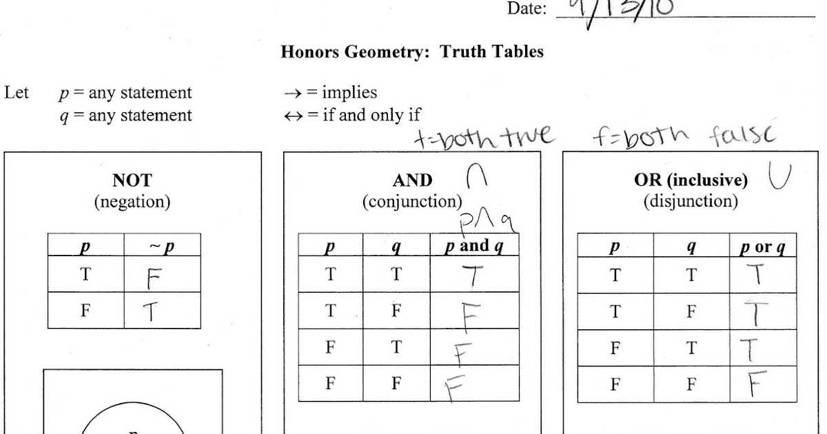 honors geometry 1st hour 2010 2011 honors geometry 9 13 10 truth tables etc should have been 1 4. Black Bedroom Furniture Sets. Home Design Ideas