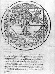 mnemonic devices of Giordano Bruno