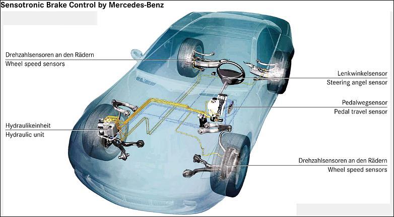 Sensotronic brake control sbc seminar reports for for Mercedes benz sensotronic brake control sbc