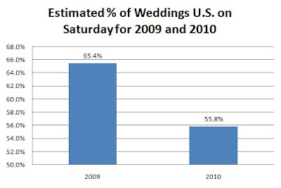 Wedding Statistic