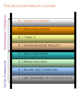 Accountability Ladder