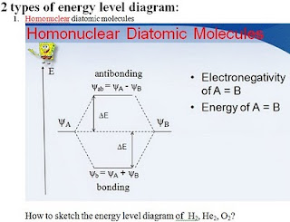 How to sketch the energy level diagram of H2, He2, O2?
