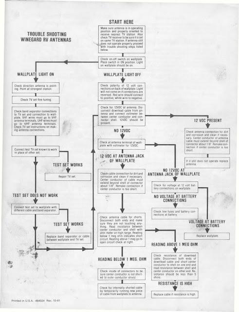 winegard carryout wiring diagram 1983 fleetwood pace arrow owners manuals    winegard    rv tv  1983 fleetwood pace arrow owners manuals    winegard    rv tv