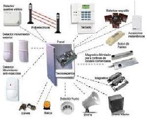 Sistemas de alarmas de seguridad partes de un sistema de for Sistema de alarma