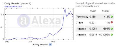 Chatroulette Alexa traffic statistics