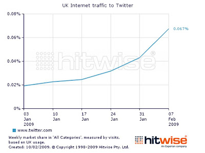 Twitter 2009 UK growth