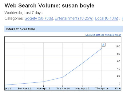 Susan Boyle Global search trends
