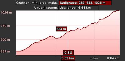 Staza 12 - grafikon visina