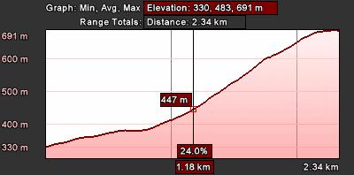 Staza 31 - grafikon visina