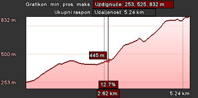 Staza 55 - grafikon visina