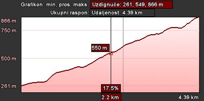 Staza 50 - grafikon visina