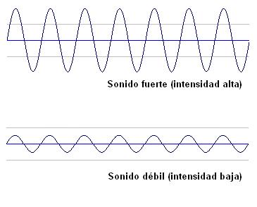 Dos formas de onde de un sonido de la música, uno más amplio que el otro