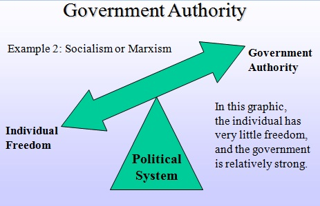 American Government and Political Science