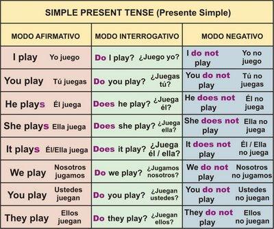 Expresiones De Tiempo Presente Simple Ingles