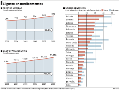 Grficos sobre el gasto farmacutico del diario El Pas