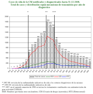 Casos de sida de la CM notificados y diagnosticados hasta 31-12-2008. Total de casos y distribucin segn mecanismo de transmisin por ao de diagnstico