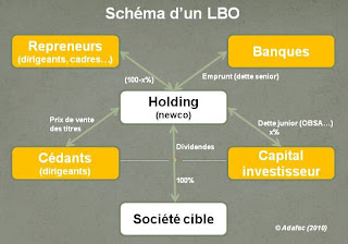 schema lbo leveraged buy out in obo lmbi lmbo lbu lbi mebo ibo glossaire définition explications différences definition synthese presentation organigramme résumé signification wikipedia finance