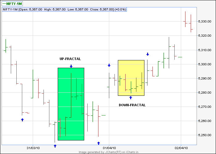 Simple way to trade nifty options