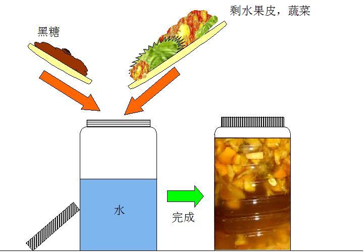 如何製作環保酵素基本做法