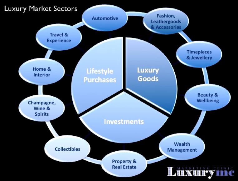 analysis of luxury goods sector