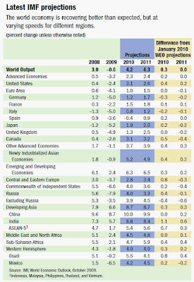 imf economic projections forecast