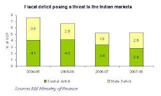 india fiscal deficit