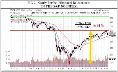 technical indicators perfect fibonacci retracement