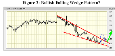 bullish falling wedge pattern