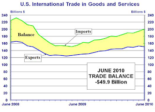 trade deficit expands June 2010