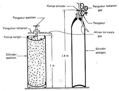 LAS LISTRIK: Pengelasan Dengan Gas