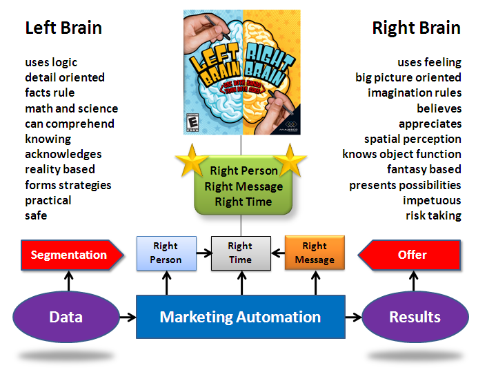 a literary analysis of right brain left brain fact and fiction by jerre levy Ebscohost serves thousands of libraries with premium essays, articles and other content including right brain, left brain: fact and fiction get access to over 12 million other articles.