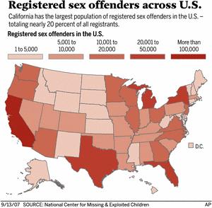Sex Offender Statistics.