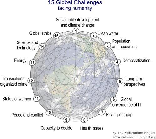 15 Retos Globales para la Humanidad