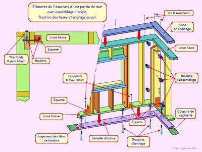 construction d 39 une maison ossature bois en. Black Bedroom Furniture Sets. Home Design Ideas