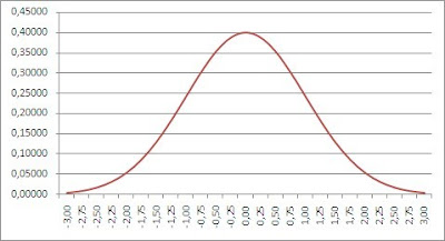 grafico distribucion normal Gauss
