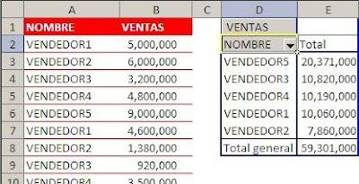 función JERARQUIA en tablas dinámicas