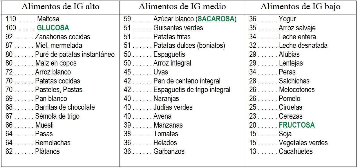 Tabla de índices glucémicos